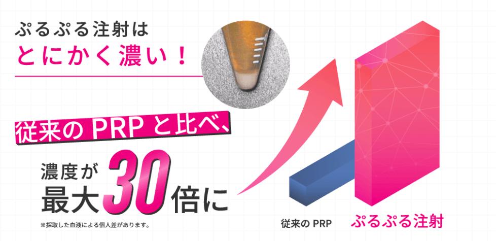 プルージュ美容クリニックのPRP「ぷるぷる注射」の説明イラスト