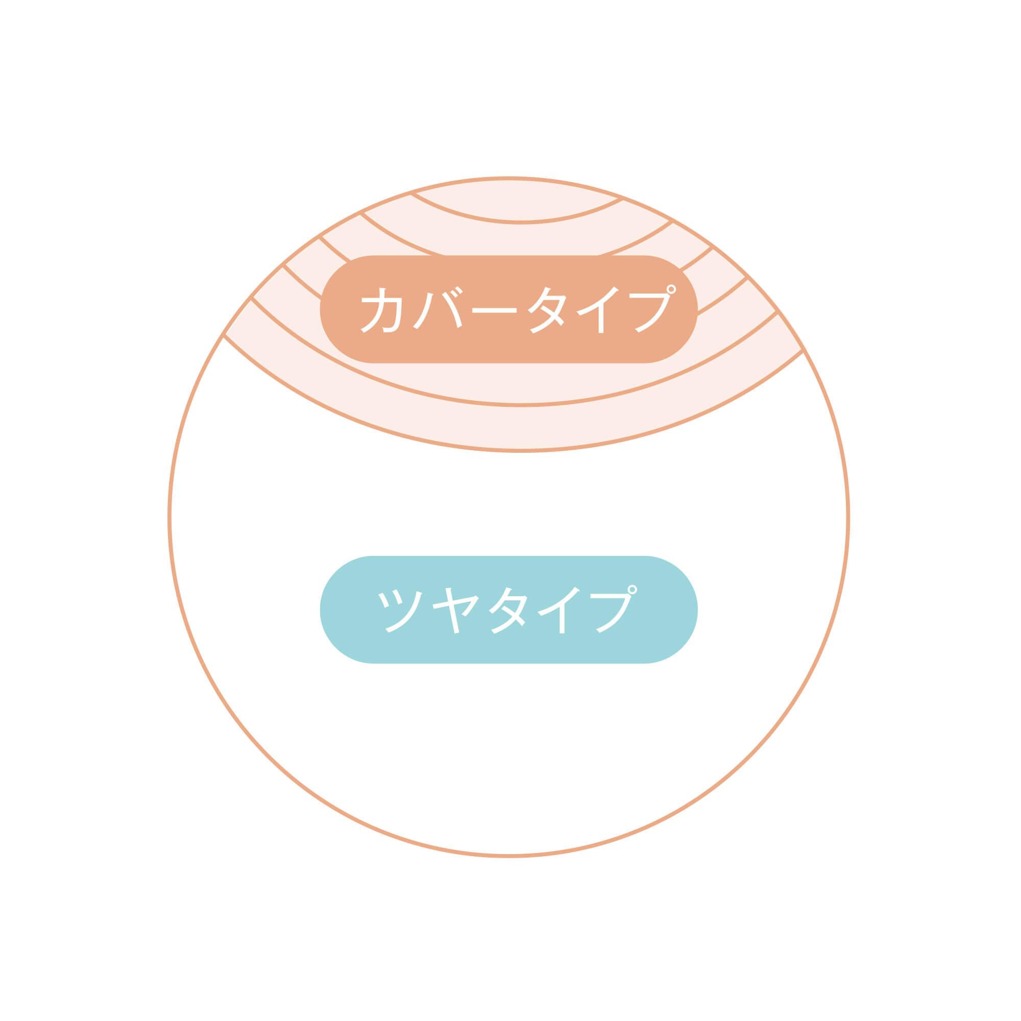 フジコ デュアルクッション のタイプ
