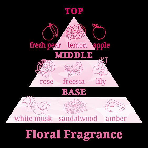 Floral Fregranceの香りチャート